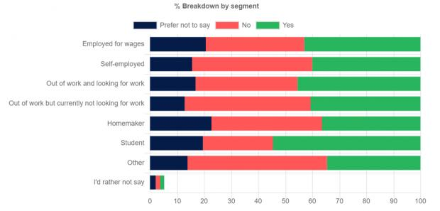 Tottenham Independent: How opinions differed in employment status. Data collected from Find Out Now